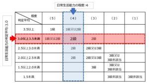 障害等級の目安の表の見方の具体例