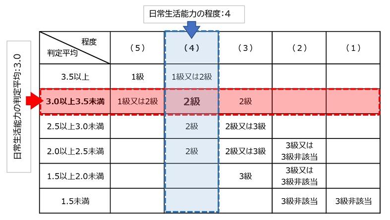 障害等級表の見方の具体例