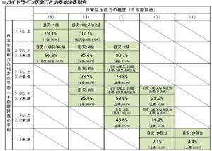 ガイドライン区分ごとの支給決定割合(令和元年度決定分)
