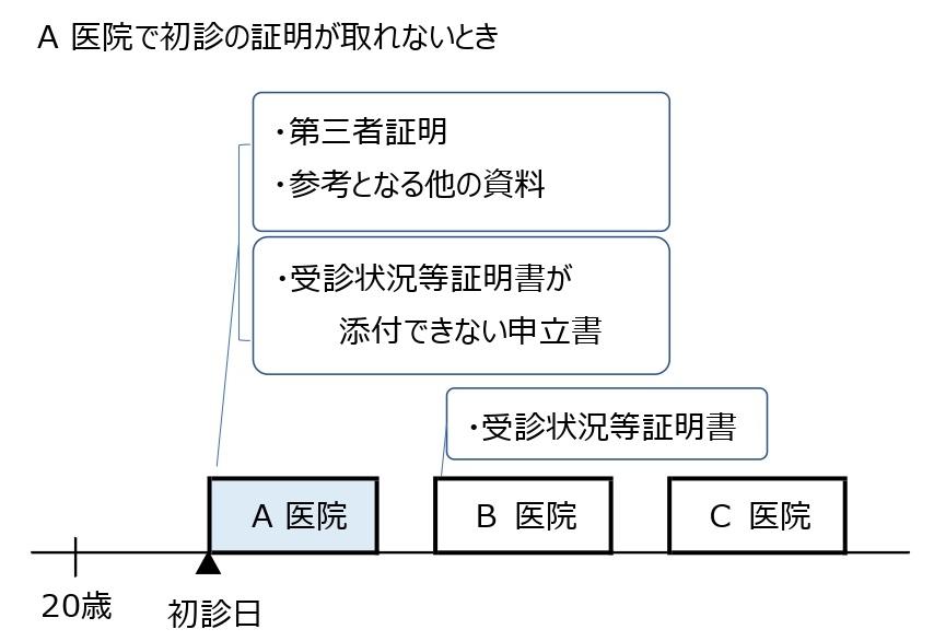 初診日証明の図03