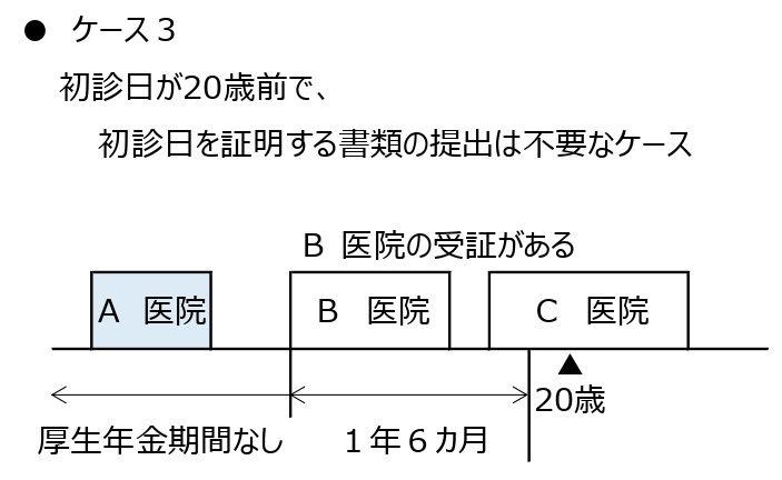 初診日証明の図04