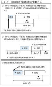 初診日証明の図05